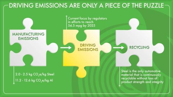 LCA Infographic
