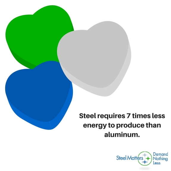 Steel Requires 7 Times Less Energy to Produce than Aluminum