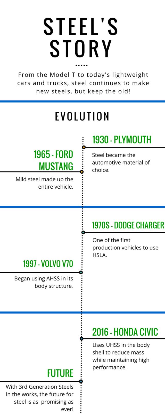 Steel timeline - Final