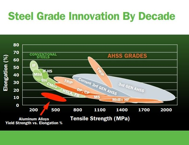 Steel Grade Innovation Today CUT