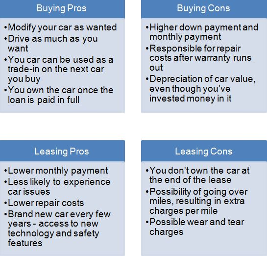 Leasing Vs Buying A Car Pros And Cons >> New Car Vs Used Car Pros And Cons Best Car 2019